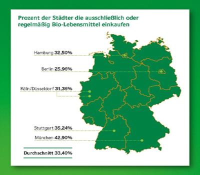 """Studie """"Wie bio is(s)t Deutschland"""""""