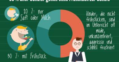 NRW hält weiter an der Förderung der Schulmilch-Sorten Milch sowie Kakao fest