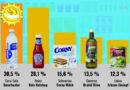 Coca-Cola gewinnt Goldenen Windbeutel 2018