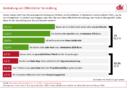 82 Prozent der Deutschen fordern Strafen für Vermüllung